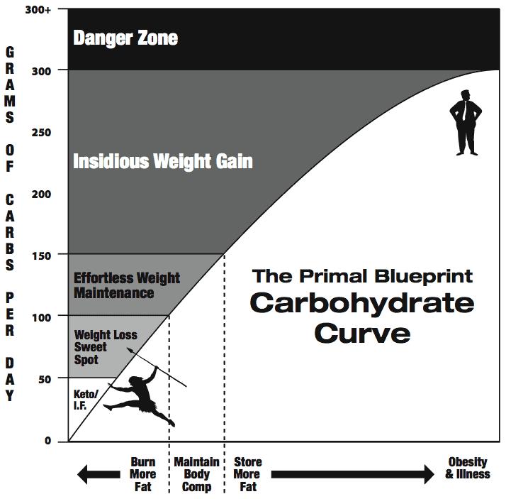 Carb Graph